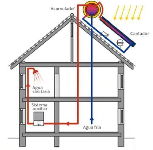 Sistema Termosifónico para Agua Caliente Sanitaria (ACS)