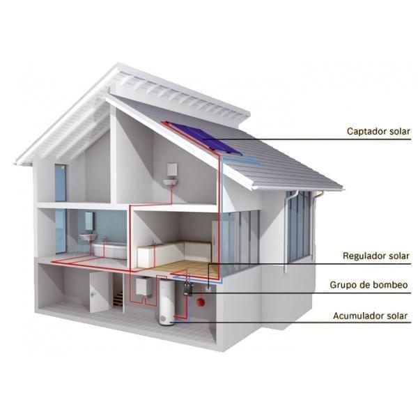 Sistema de Circulación Forzada para Agua Caliente Sanitaria (ACS)